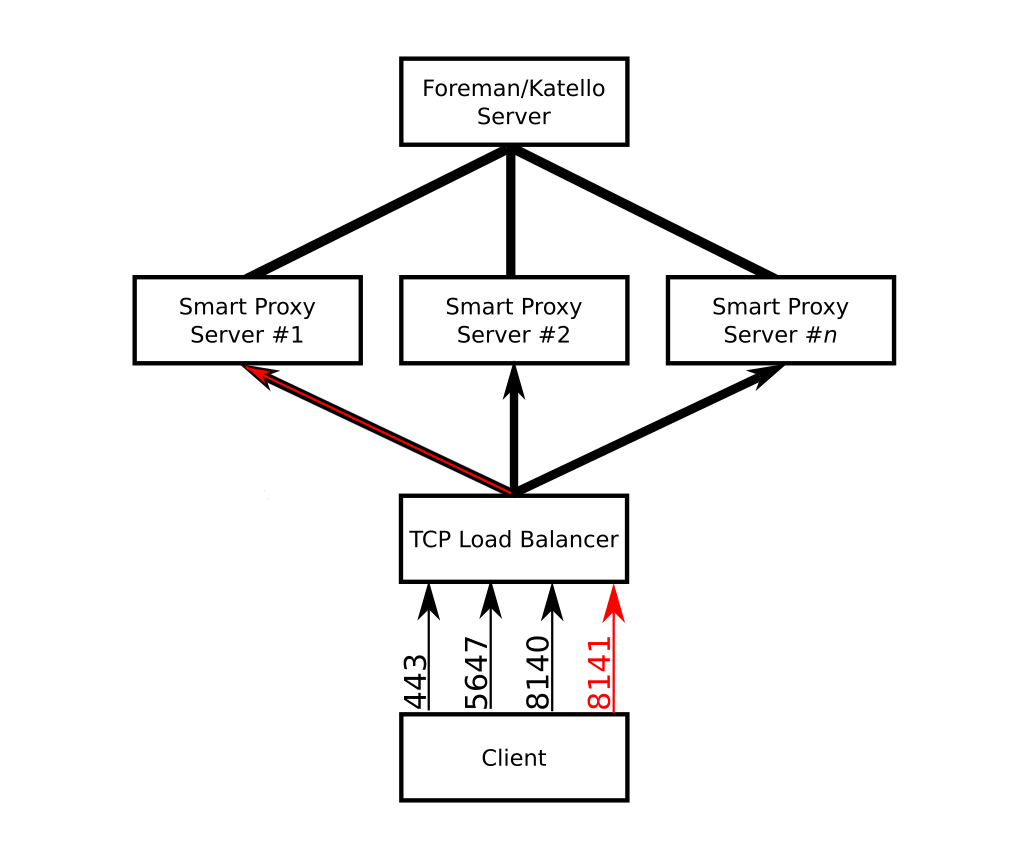 Foreman :: Load-Balanced Smart Proxies with HAProxy